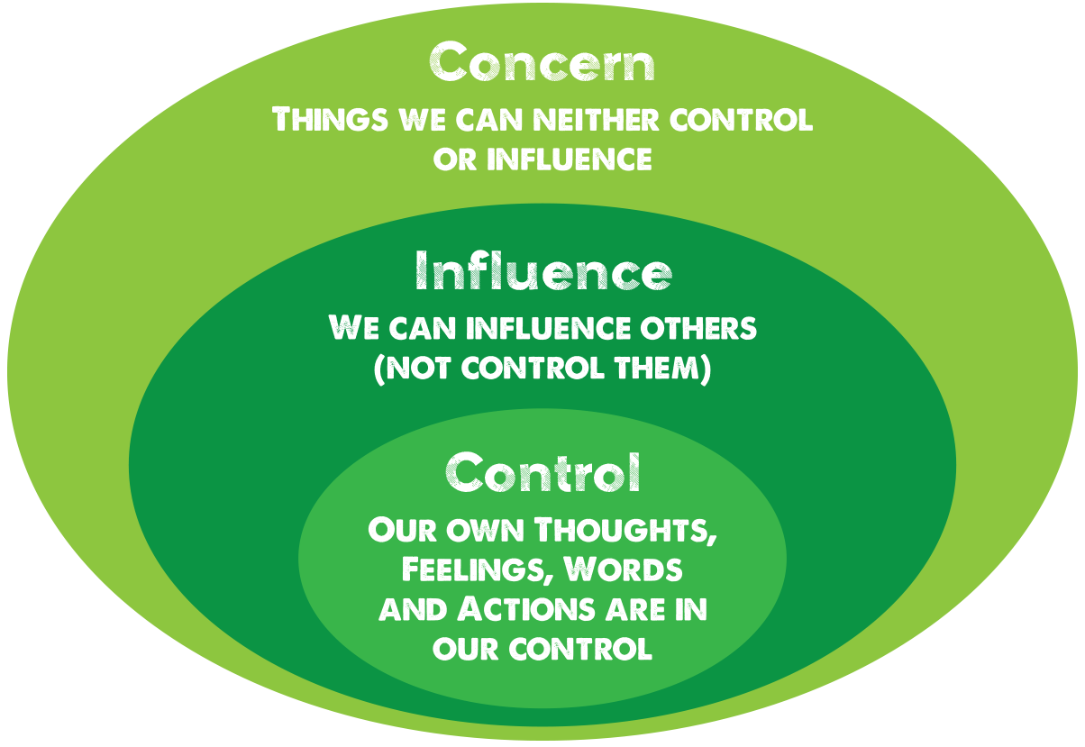 Three concentric circles - in center control (our own thoughts, feelings, words and actions are in our control), next influence (we can influence others (not control them)), last concern (things we can neither control of influence)